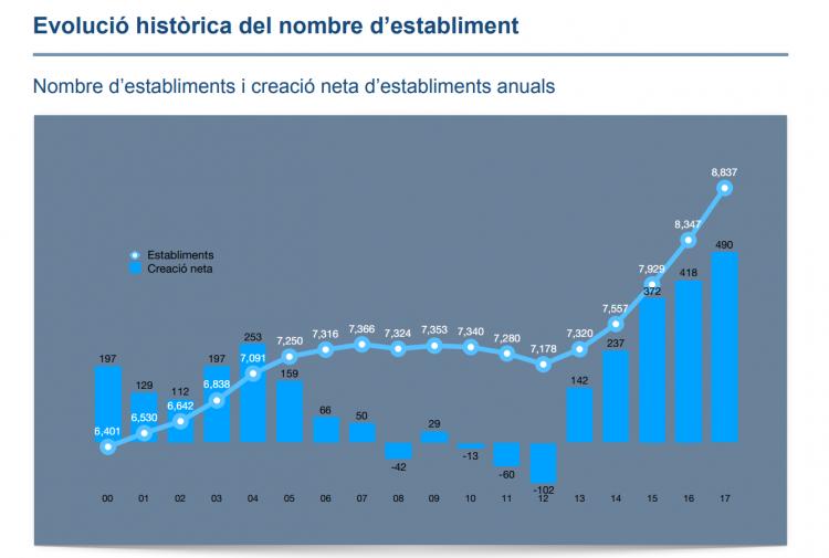 evolucio historica nombre establiment